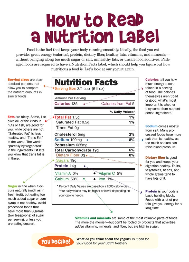 BTX CrossFit » How to read a Nutrition Label
